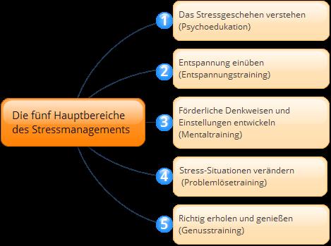 Stressmanagement 5 Hauptbereiche